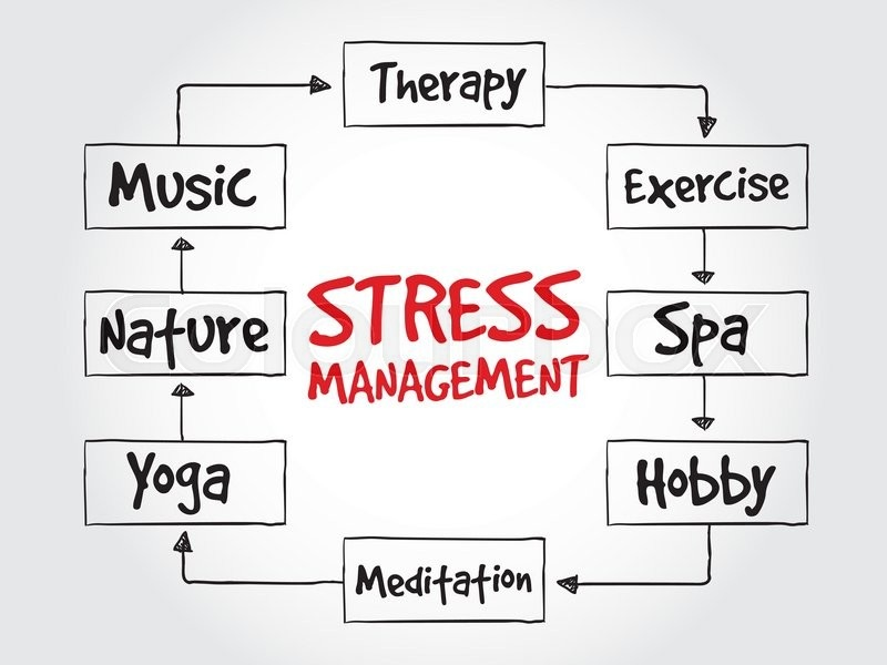 the importance of time and stress Stress and the inability to just enjoy a little time-out have very real health and psychological effects health effects can include heart attacks, strokes, asthma, obesity, diabetes, headaches, gastrointestinal problems, lessened immune function, and even premature death.
